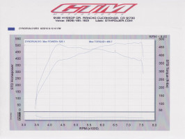 gtm 370z vq37hr twin turbo kit dyno stage 2